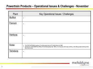 Powertrain Products – Operational Issues & Challenges - November
