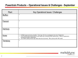 Powertrain Products – Operational Issues & Challenges - September