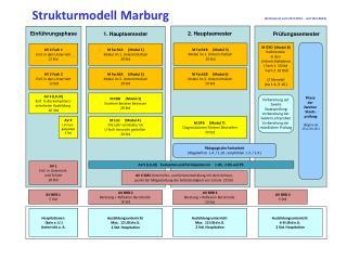 Strukturmodell Marburg  ( Seminarrat vom  24.9.2013 ,  und 18.2.2014)