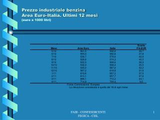 Prezzo industriale benzina Area Euro-Italia. Ultimi 12 mesi (euro x 1000 litri)