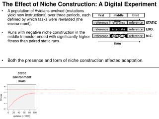 The Effect of Niche Construction: A Digital Experiment