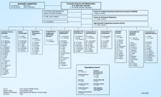Complex  Systems J. Barhen    P. A. Boyd Y. Y. Braiman C. W. Glover T. S. Humble N. Imam