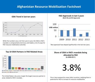 Afghanistan Resource Mobilization Factsheet