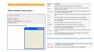 Python GUI (Graphical User Interface)