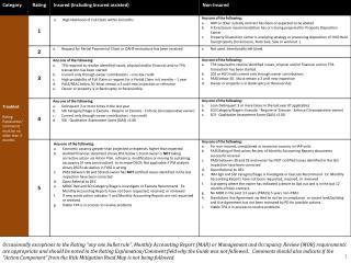 HUD WL Rating Criteria for Insured & Non Insured 1 30 14
