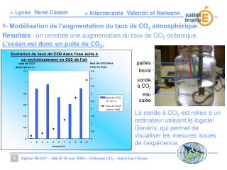 1- Mod�lisation de l�augmentation du taux de CO 2  atmosph�rique .