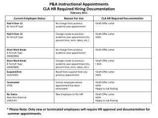 P&A Instructional Appointments CLA HR Required Hiring Documentation February 2011