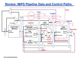 Review: MIPS Pipeline Data and Control Paths