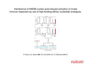 H Yanai  et al. Nature 462 ,  99 - 103  (2009) doi:10.1038/nature08 512