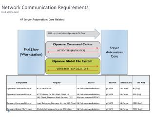 Network Communication Requirements  (end-user to core)