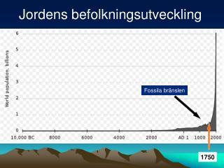 Jordens befolkningsutveckling