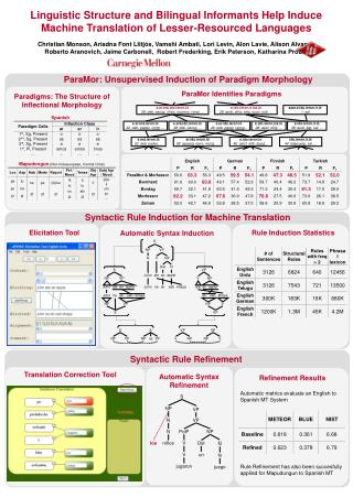 ParaMor Identifies Paradigms