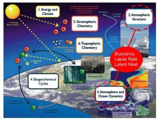Buoyancy, Lapse Rate Latent Heat