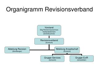 Organigramm Revisionsverband