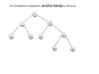Se considera la expresión   (a-b)*(c+(d/e)) su árbol es: