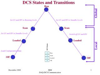 DCS States and Transitions