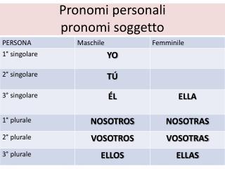 Pronomi personali pronomi soggetto