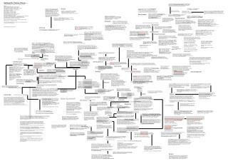 Netzbegriffe, Tableau, Plateau .... Dazwischenschreiben, diagrammein, Diagrammfindung   Quellen  AW Arch ologie des Wiss