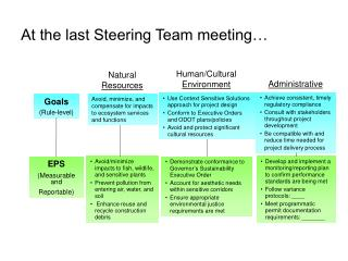 At the last Steering Team meeting…