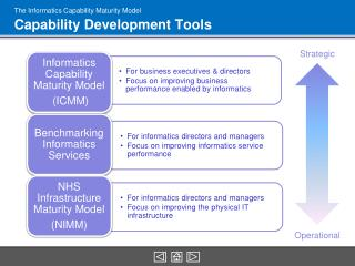 The Informatics Capability Maturity Model Capability Development Tools
