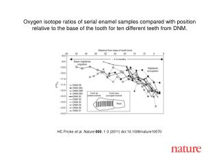 HC Fricke  et al. Nature 000 , 1-3 (2011) doi:10.1038/nature10570