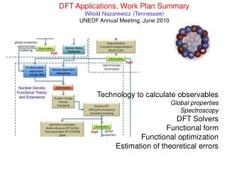DFT Applications, Work Plan Summary Witold Nazarewicz (Tennessee) UNEDF Annual Meeting, June 2010