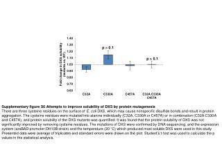 Supplementary figure S6 Attempts to improve solubility of DXS by protein mutagenesis