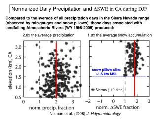 Normalized Daily Precipitation and  Δ SWE in CA during DJF