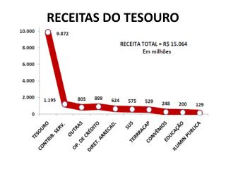 RECEITAS DO TESOURO