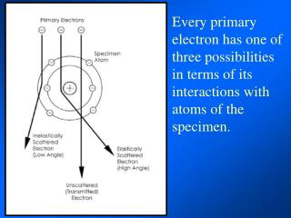 This specific loss of energy is known as Electron Energy Loss Spectroscopy or EELS