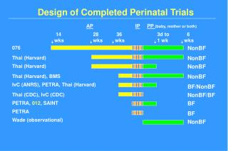 Design of Completed Perinatal Trials