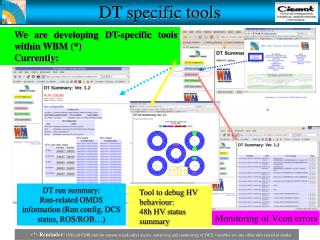 We are developing DT-specific tools within WBM (*) Currently: