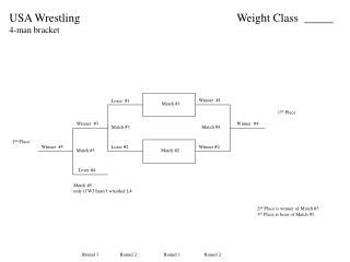 USA Wrestling 4-man bracket