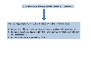 ICDR REGULATIONS FOR PREFERENTIAL ALLOTMENT
