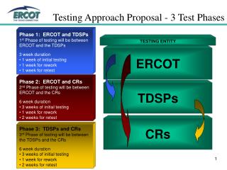 Testing Approach Proposal - 3 Test Phases