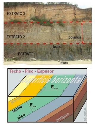 geovirtual.cl/geologiageneral/imagenes/Estrat05.gif