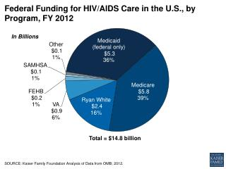 Federal Funding for HIV/AIDS Care in the U.S., by Program, FY 2012