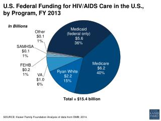 U.S. Federal  Funding for HIV/AIDS Care in the U.S.,  by  Program, FY  2013
