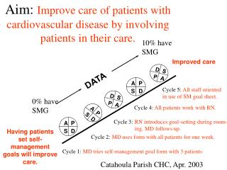 Aim:  Improve care of patients with cardiovascular disease by involving patients in their care.
