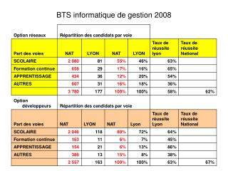 BTS informatique de gestion 2008