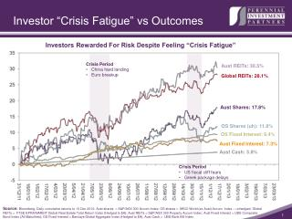"Investor ""Crisis Fatigue"" vs Outcomes"