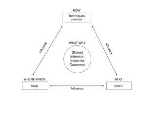 Techniques (methods)
