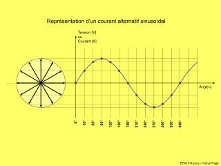 Représentation d'un courant alternatif sinusoïdal