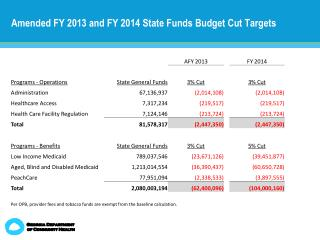 Amended FY 2013 and FY 2014 State Funds Budget Cut Targets
