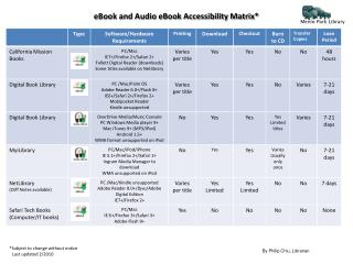 eBook and Audio eBook Accessibility Matrix*