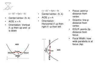 Center/vertex:  (h, k) AOS: x = h Orientation: Vertical if +p then up and –p is down