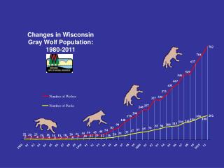 Changes in Wisconsin Gray Wolf Population:  1980-2011