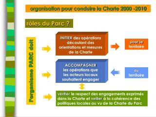 organisation pour conduire la Charte 2000 -2010