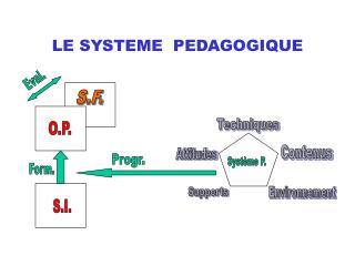 LE SYSTEME PEDAGOGIQUE