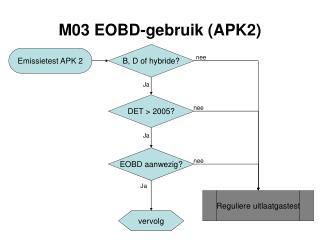 M03 EOBD-gebruik (APK2)